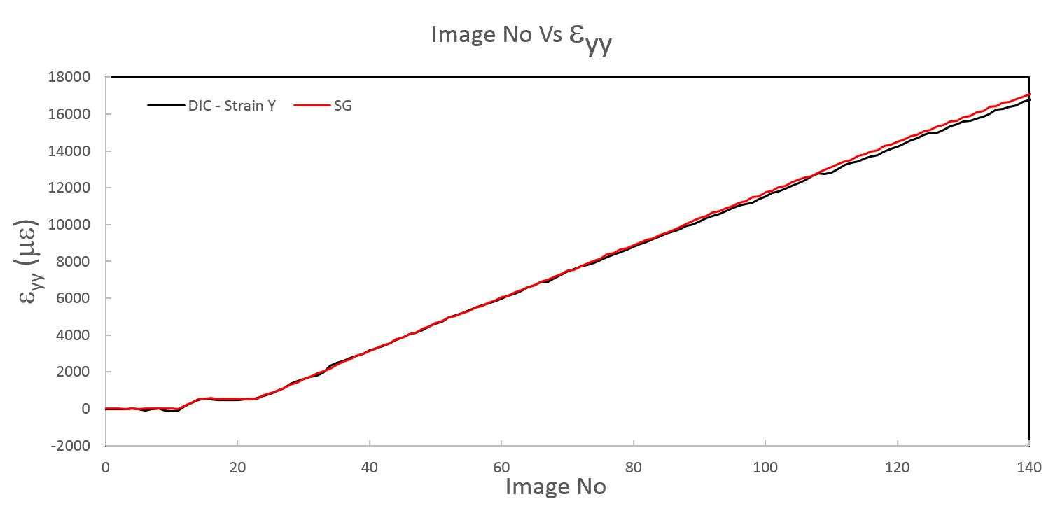 Strain Gauge Comparison-2